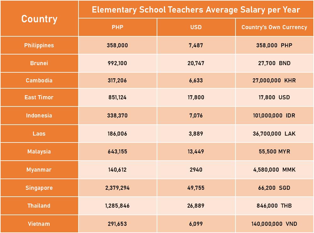 Elementary School Teachers Average Salary per Year